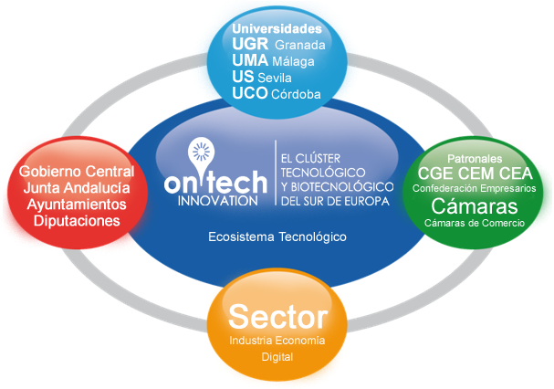 Ecosistema onTech Innovation